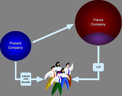 Present Future Company  Employees