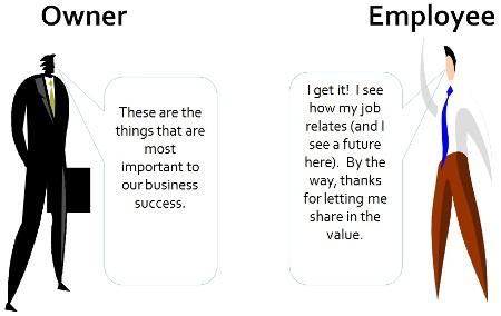 Owner Employee Smaller