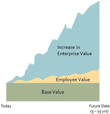 Base ValueToday Future Date Smaller