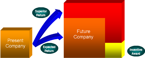 PresentCompanyFutureCompanySuperior